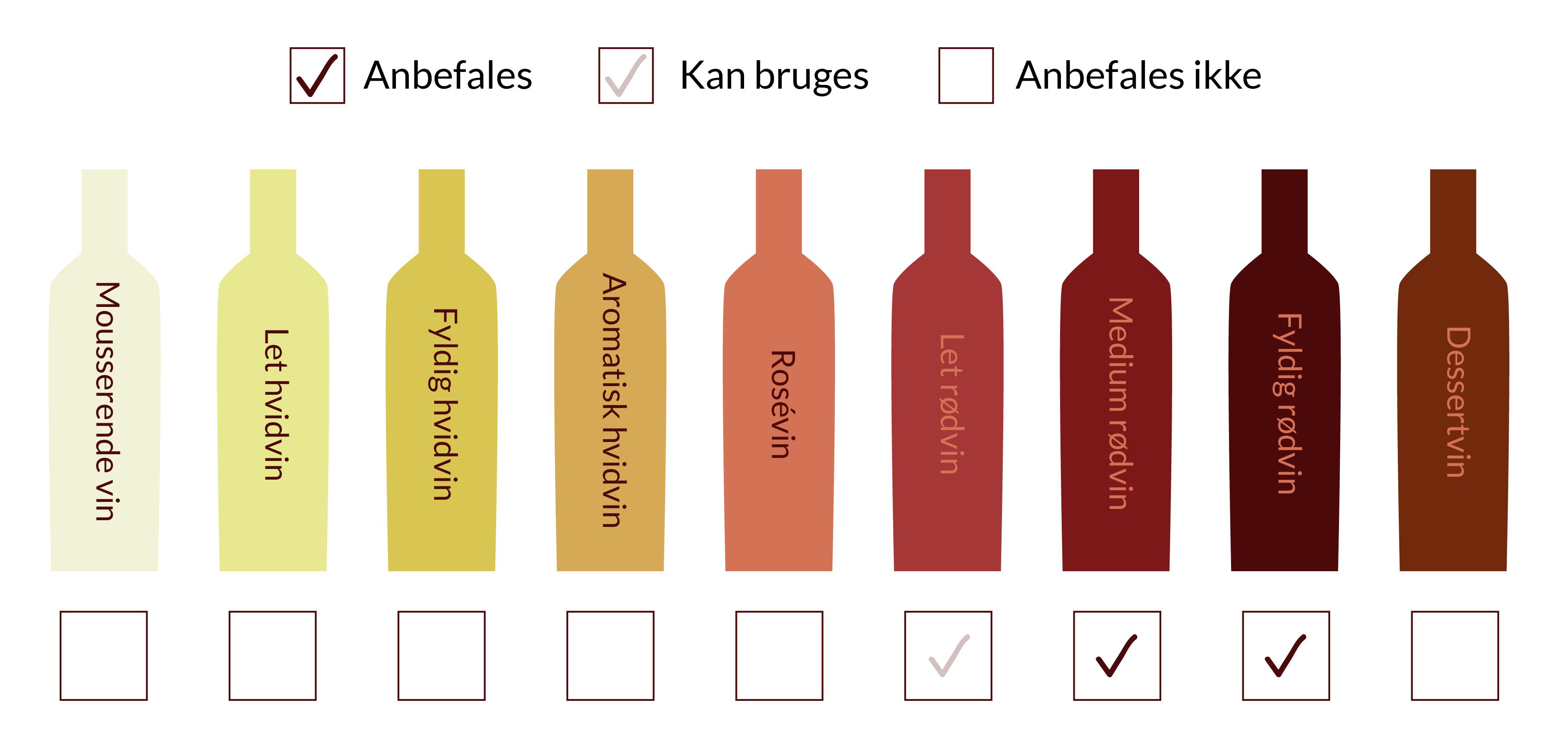 13a2243b Når man skal vælge den rigtige vin til and, kommer det lidt an på, hvordan  man tilbereder anden og hvilket tilbehør, man serverer til.